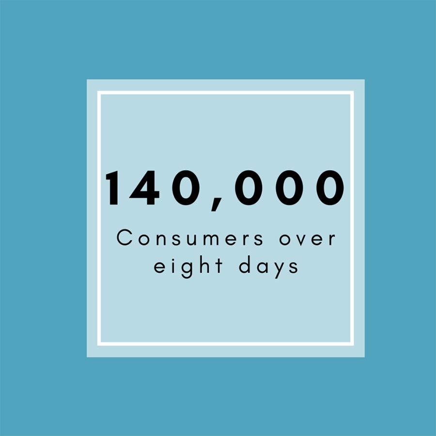 140000 consumers